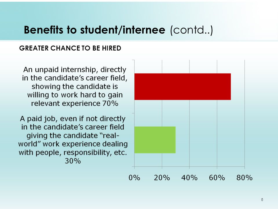 GREATER CHANCE TO BE HIRED 8 Benefits to student/internee (contd..)