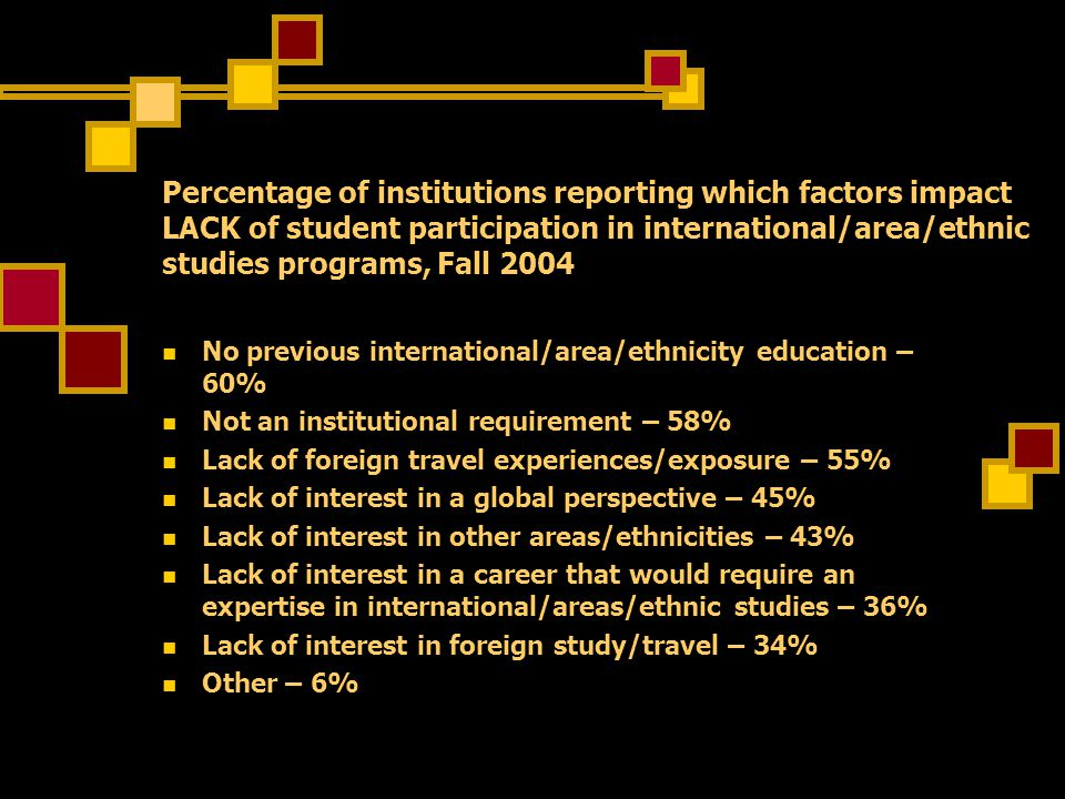 Percentage of institutions reporting which factors impact LACK of student participation in international/area/ethnic studies programs, Fall 2004 No previous international/area/ethnicity education – 60% Not an institutional requirement – 58% Lack of foreign travel experiences/exposure – 55% Lack of interest in a global perspective – 45% Lack of interest in other areas/ethnicities – 43% Lack of interest in a career that would require an expertise in international/areas/ethnic studies – 36% Lack of interest in foreign study/travel – 34% Other – 6%
