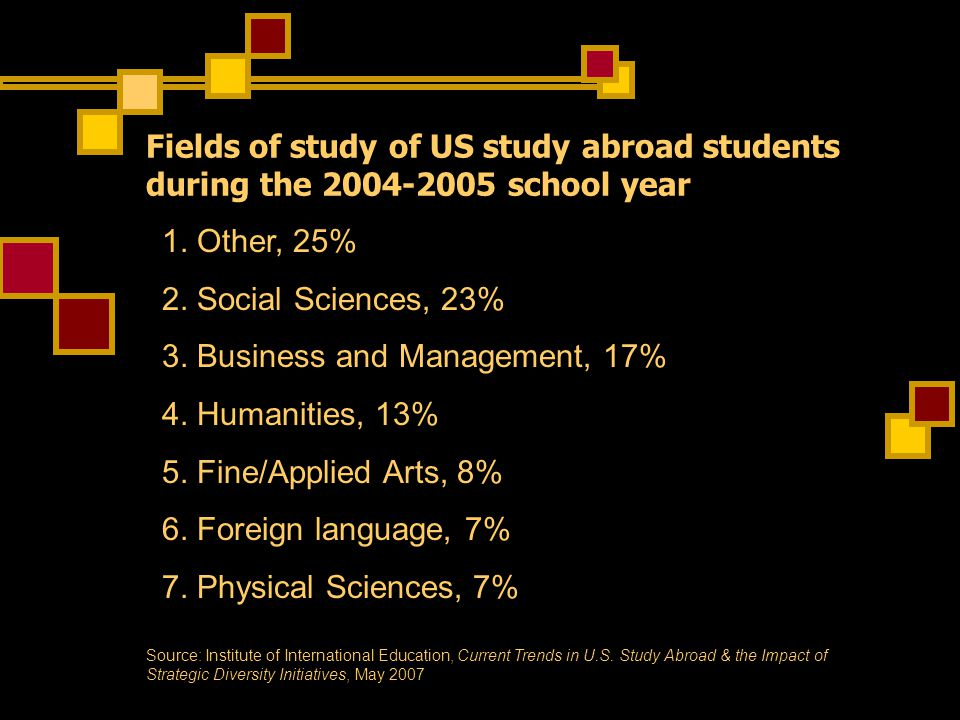 Fields of study of US study abroad students during the 2004-2005 school year 1.