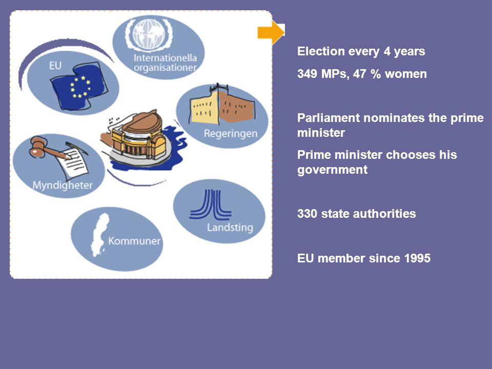 Election every 4 years 349 MPs, 47 % women Parliament nominates the prime minister Prime minister chooses his government 330 state authorities EU memb