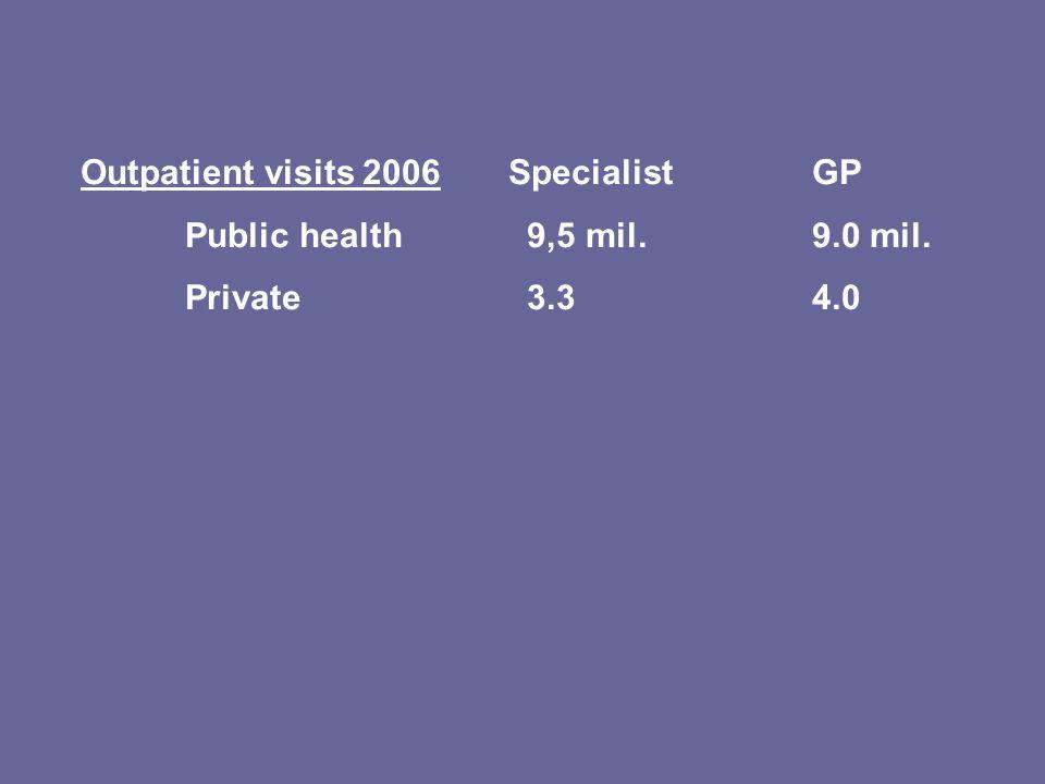 Outpatient visits 2006 SpecialistGP Public health 9,5 mil.9.0 mil. Private 3.34.0