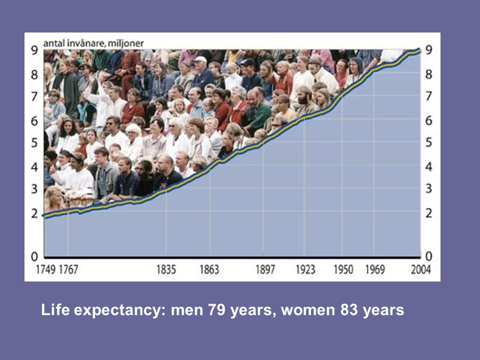 Life expectancy: men 79 years, women 83 years