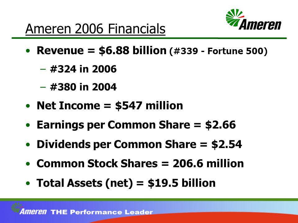 Ameren 2006 Financials Revenue = $6.88 billion (#339 - Fortune 500) –#324 in 2006 –#380 in 2004 Net Income = $547 million Earnings per Common Share = $2.66 Dividends per Common Share = $2.54 Common Stock Shares = 206.6 million Total Assets (net) = $19.5 billion