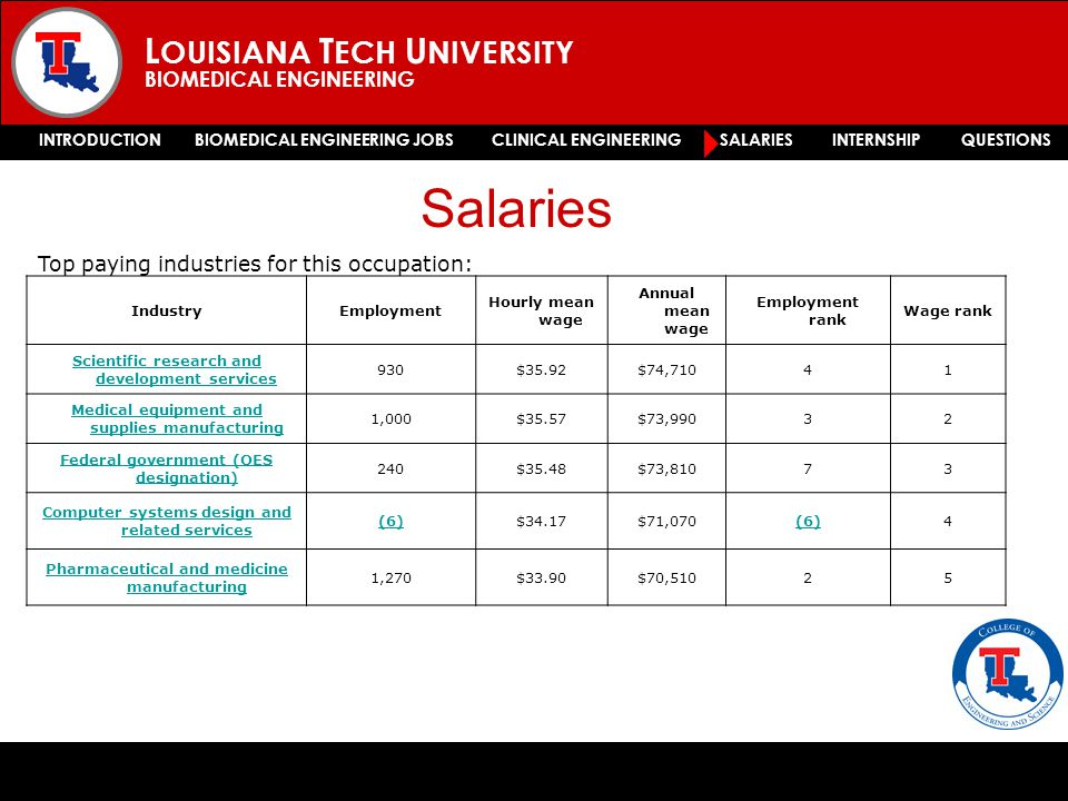 L OUISIANA T ECH U NIVERSITY BIOMEDICAL ENGINEERING INTRODUCTION BIOMEDICAL ENGINEERING JOBS CLINICAL ENGINEERING SALARIES INTERNSHIP QUESTIONS Salaries 2005 survey by he National Association of Colleges and Employers.