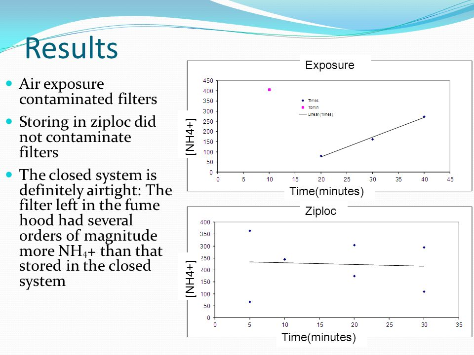 Results Air exposure contaminated filters Storing in ziploc did not contaminate filters The closed system is definitely airtight: The filter left in the fume hood had several orders of magnitude more NH 4 + than that stored in the closed system Time(minutes) [NH4+] Exposure Ziploc