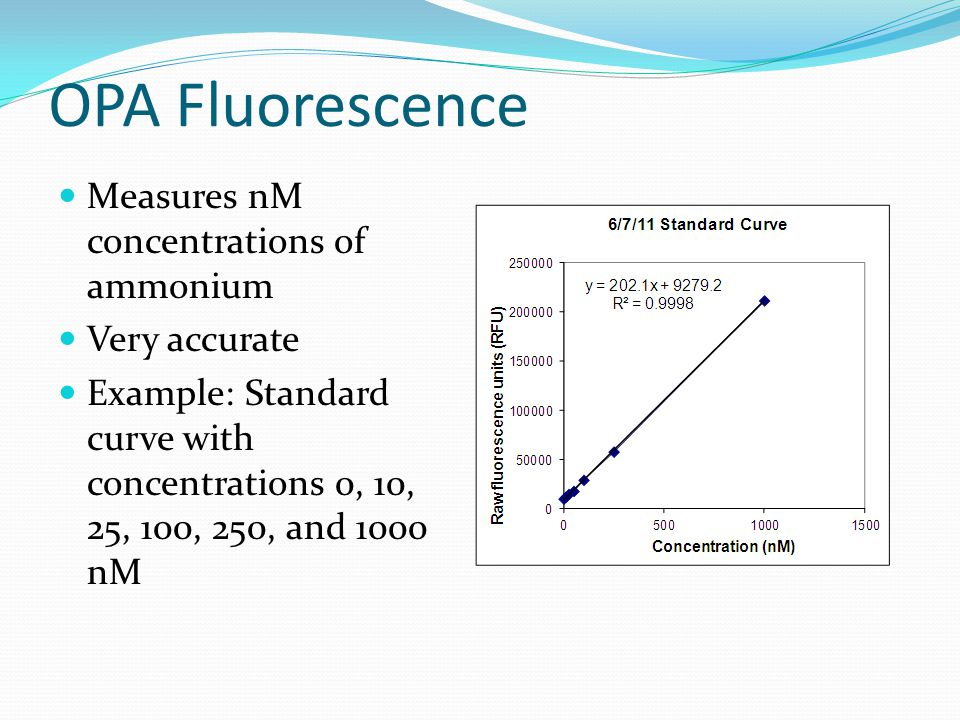 OPA Fluorescence Measures nM concentrations of ammonium Very accurate Example: Standard curve with concentrations 0, 10, 25, 100, 250, and 1000 nM
