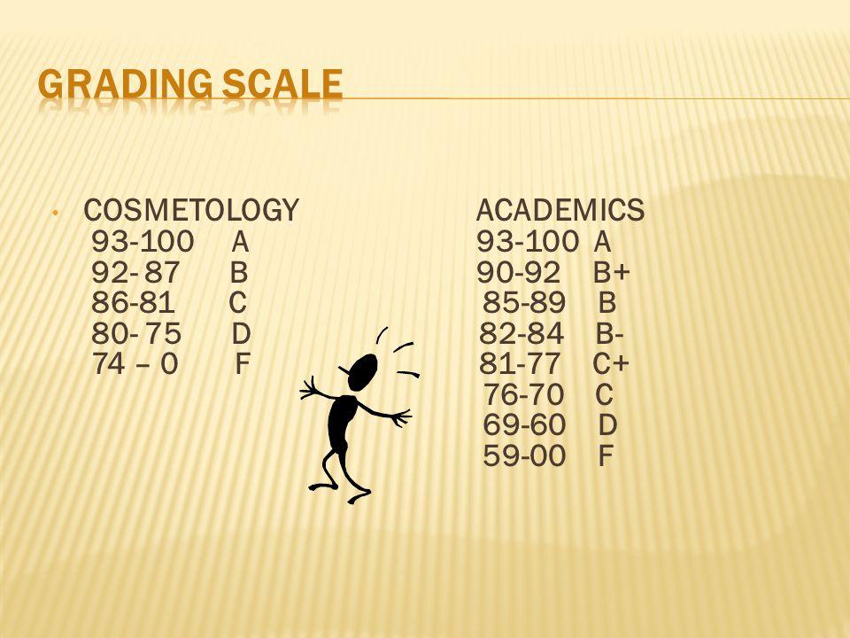 COSMETOLOGYACADEMICS 93-100 A93-100 A 92- 87 B90-92 B+ 86-81 C 85-89 B 80- 75 D 82-84 B- 74 – 0 F 81-77 C+ 76-70 C 69-60 D 59-00 F