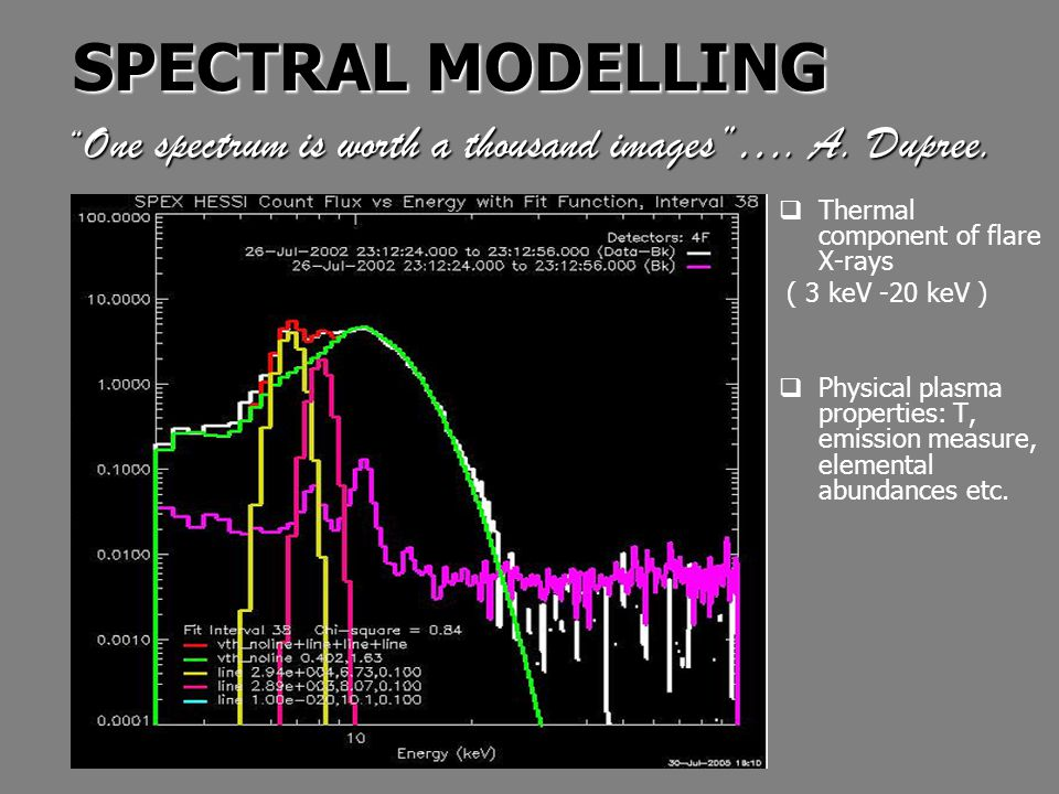 Count rate spectral fit in OSPEX