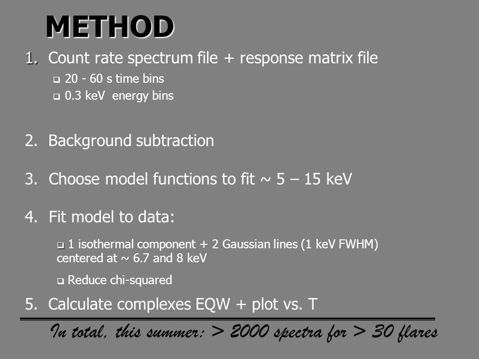 METHOD 1. 1.