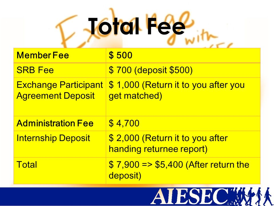 Total Fee Member Fee$ 500 SRB Fee$ 700 (deposit $500) Exchange Participant Agreement Deposit $ 1,000 (Return it to you after you get matched) Administration Fee$ 4,700 Internship Deposit$ 2,000 (Return it to you after handing returnee report) Total$ 7,900 => $5,400 (After return the deposit)