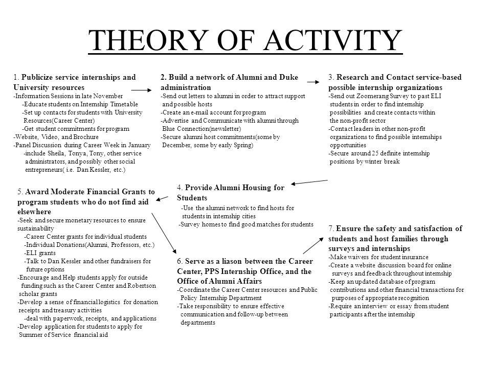 THEORY OF ACTIVITY 7.