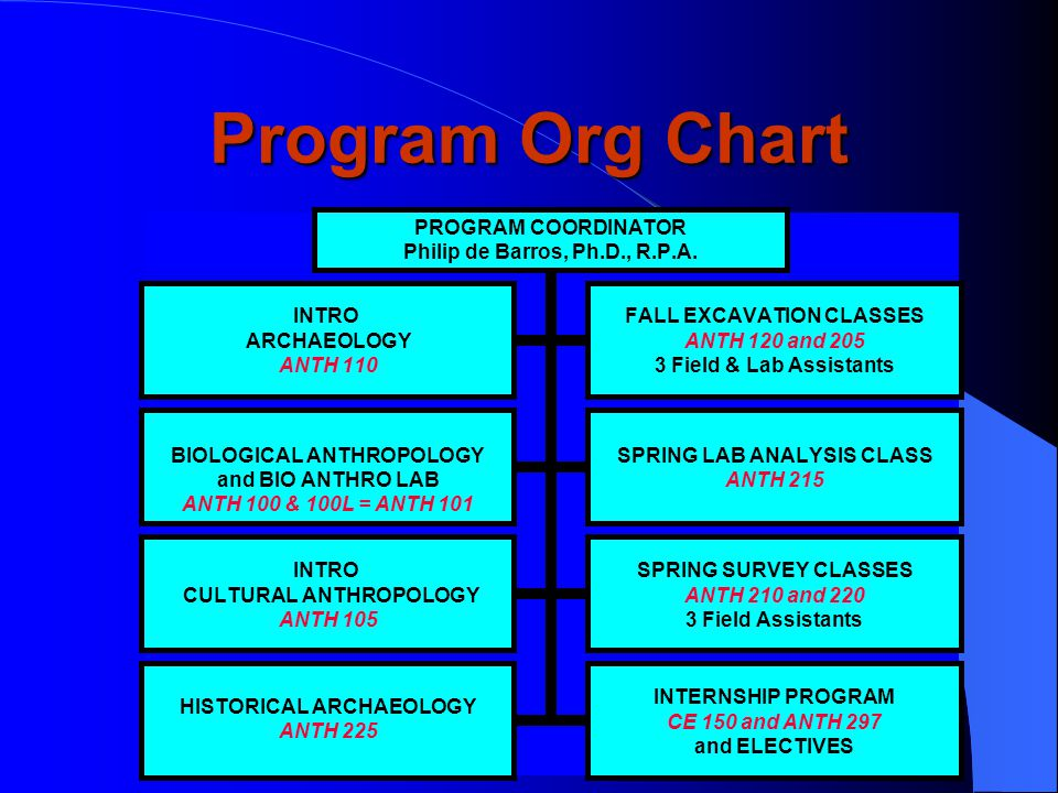 Program Degree and Certificates  A.A.