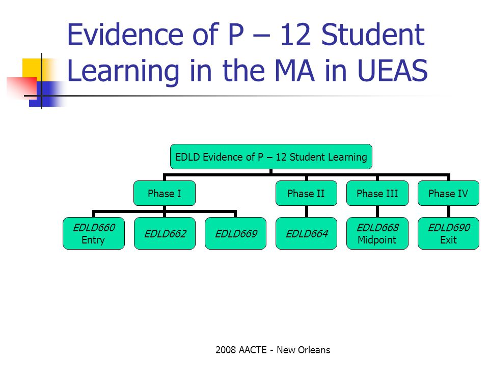 2008 AACTE - New Orleans Evidence of P – 12 Student Learning in the MA in UEAS EDLD Evidence of P – 12 Student Learning Phase I EDLD660 Entry EDLD662EDLD669 Phase II EDLD664 Phase III EDLD668 Midpoint Phase IV EDLD690 Exit