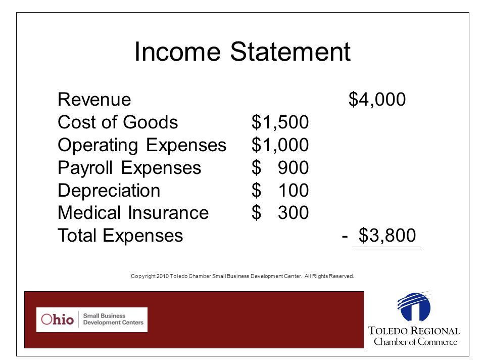 Income Statement Revenue $4,000 Cost of Goods$1,500 Operating Expenses $1,000 Payroll Expenses$ 900 Depreciation$ 100 Medical Insurance$ 300 Total Expenses - $3,800 Copyright 2010 Toledo Chamber Small Business Development Center.