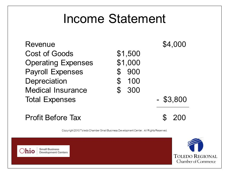 Income Statement Revenue $4,000 Cost of Goods$1,500 Operating Expenses $1,000 Payroll Expenses$ 900 Depreciation$ 100 Medical Insurance$ 300 Total Expenses - $3,800 Profit Before Tax$ 200 Copyright 2010 Toledo Chamber Small Business Development Center.