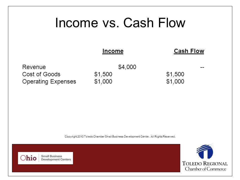 Income vs. Cash Flow Revenue$4,000 -- Cost of Goods$1,500$1,500 Operating Expenses $1,000$1,000 IncomeCash Flow Copyright 2010 Toledo Chamber Small Bu