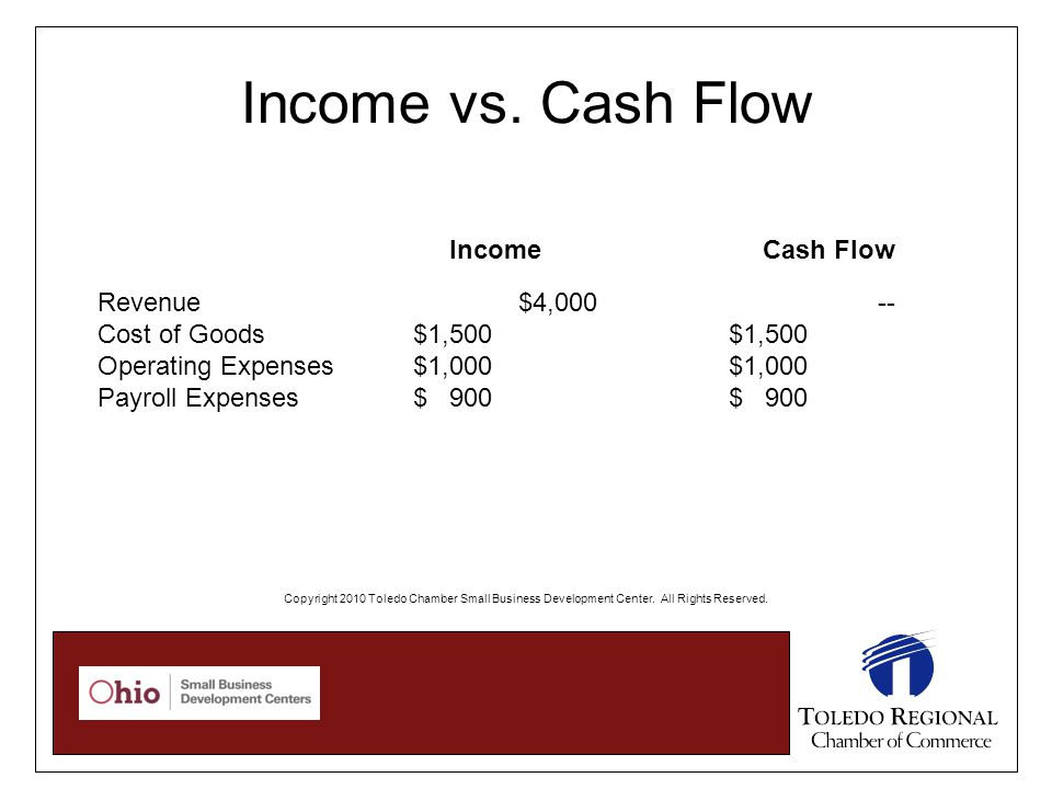 Income vs. Cash Flow Revenue$4,000 -- Cost of Goods$1,500$1,500 Operating Expenses $1,000$1,000 Payroll Expenses$ 900$ 900 IncomeCash Flow Copyright 2