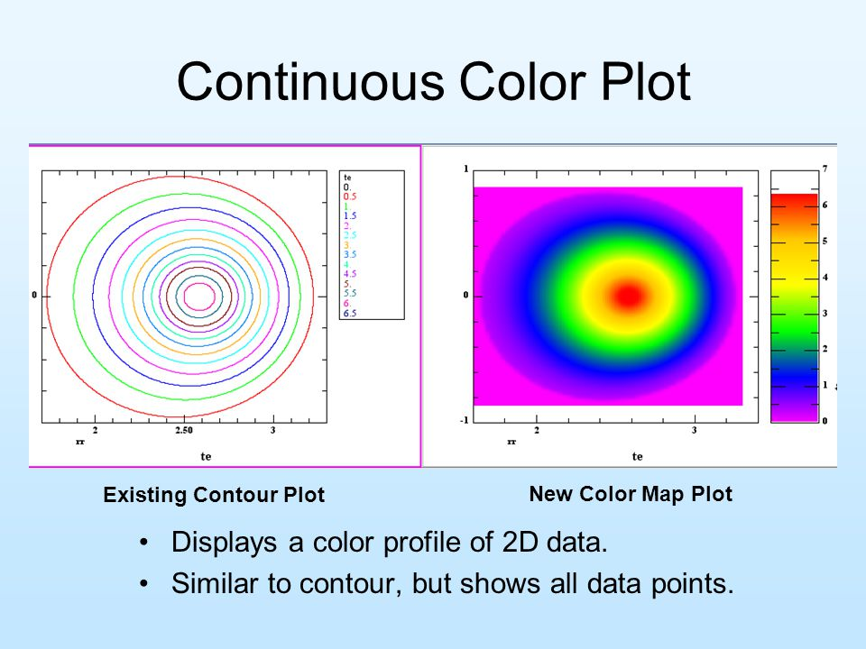 Continuous Color Plot Displays a color profile of 2D data.