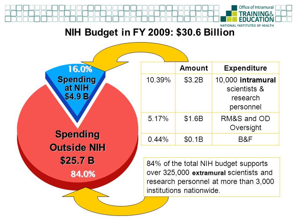 NIH Budget in FY 2009: $30.6 Billion Spending Outside NIH $25.7 B Spending at NIH $4.9 B AmountExpenditure 10.39%$3.2B intramural 10,000 intramural sc