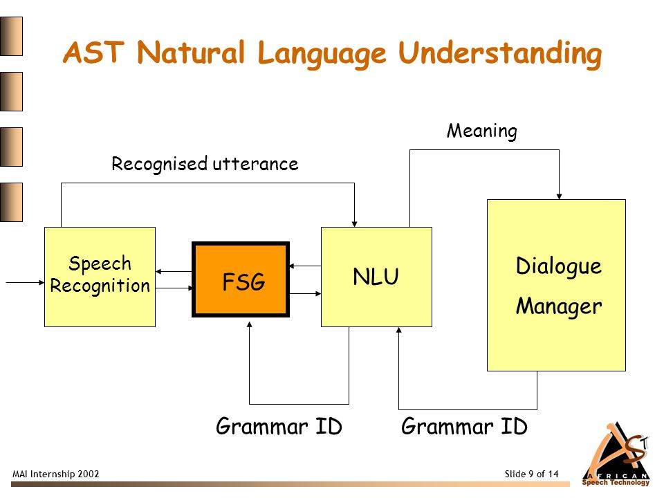 MAI Internship 2002 Slide 9 of 14 Speech Recognition NLU Dialogue Manager FSG Recognised utterance Grammar ID Meaning AST Natural Language Understanding