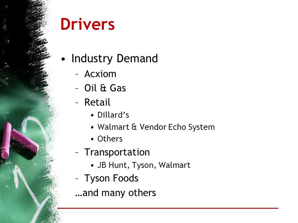 Drivers Industry Demand –Acxiom –Oil & Gas –Retail Dillard's Walmart & Vendor Echo System Others –Transportation JB Hunt, Tyson, Walmart –Tyson Foods …and many others