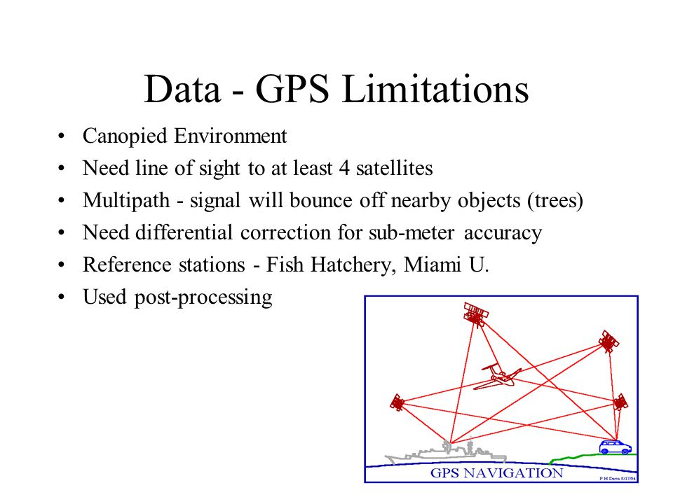 Data - GPS Limitations Canopied Environment Need line of sight to at least 4 satellites Multipath - signal will bounce off nearby objects (trees) Need differential correction for sub-meter accuracy Reference stations - Fish Hatchery, Miami U.