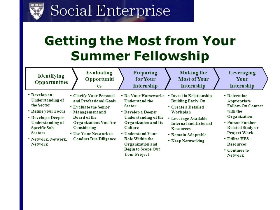 Preparing for Your Internship Understand the Sector: Key Distinctions NonprofitsFor-Profits MissionTo solve a social problemTo earn returns for shareholders MeasurementQualitative, output-oriented metrics; absence of clear bottom line; few good sources of data Clear, quantitative metrics; analysts dedicated to providing quality information and data GovernanceMultiple influences and poorly defined boundaries and incentives Top-down with clearly defined responsibilities FundingFragmented, project-focused funding; limited capital sources; heavy reliance on donations Clearly defined and accessible capital markets Human Resources Often volunteer workforce that does it all ; less management capability/ capacity; significant constraints on salary and performance incentives Clear job responsibilities and career paths with pay for performance StakeholdersMultiple constituencies, including foundations, service recipients, corporations, government, and society Primarily customers and shareholders Competitive Environment Role of competition unclearClear set of competitors drives continual improvement Source: McKinsey & Company, 2002