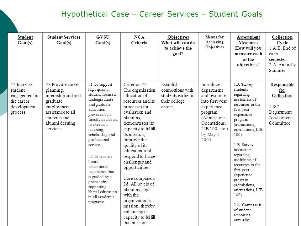 Student Goal(s) Student Services Goal(s) GVSU Goal(s) NCA Criteria Objectives What will you do to achieve the goal.