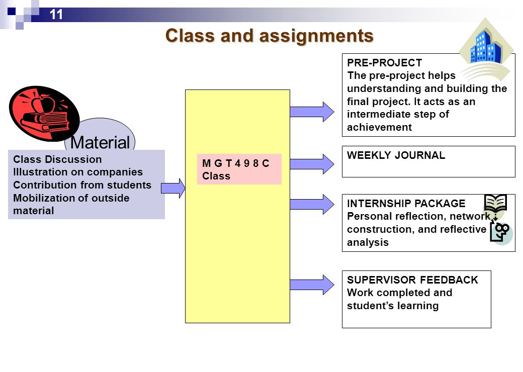 Class and assignments 11 Material Class Discussion Illustration on companies Contribution from students Mobilization of outside material M G T 4 9 8 C Class PRE-PROJECT The pre-project helps understanding and building the final project.