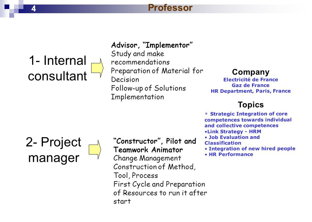Professor 1- Internal consultant 2- Project manager Advisor, Implementor Study and make recommendations Preparation of Material for Decision Follow-up of Solutions Implementation Constructor , Pilot and Teamwork Animator Change Management Construction of Method, Tool, Process First Cycle and Preparation of Resources to run it after start Company Electricité de France Gaz de France HR Department, Paris, France Topics Strategic Integration of core competences towards individual and collective competences Link Strategy - HRM Job Evaluation and Classification Integration of new hired people HR Performance 4