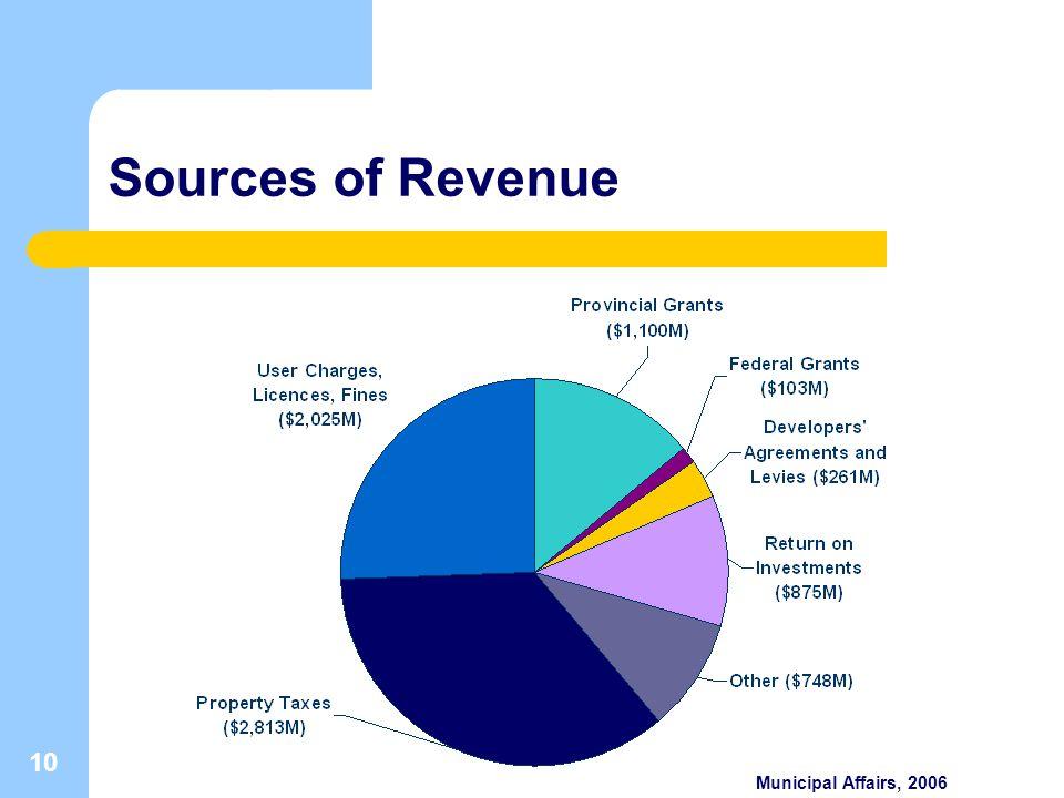 10 Sources of Revenue Municipal Affairs, 2006