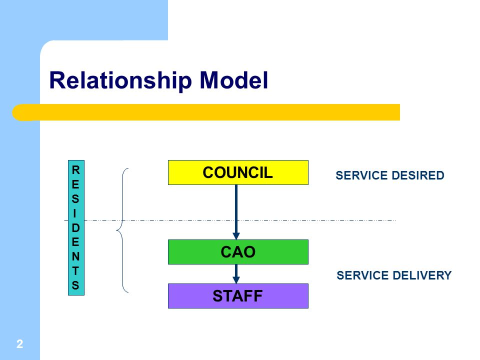2 SERVICE DESIRED SERVICE DELIVERY COUNCIL CAO RESIDENTSRESIDENTS STAFF Relationship Model