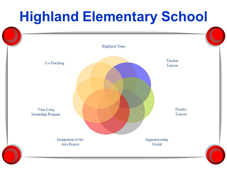 Highland Elementary School Highland Team Teacher Liaison Faculty Liaison Apprenticeship Model Integration of the Arts Project Year-Long Internship Program Co-Teaching