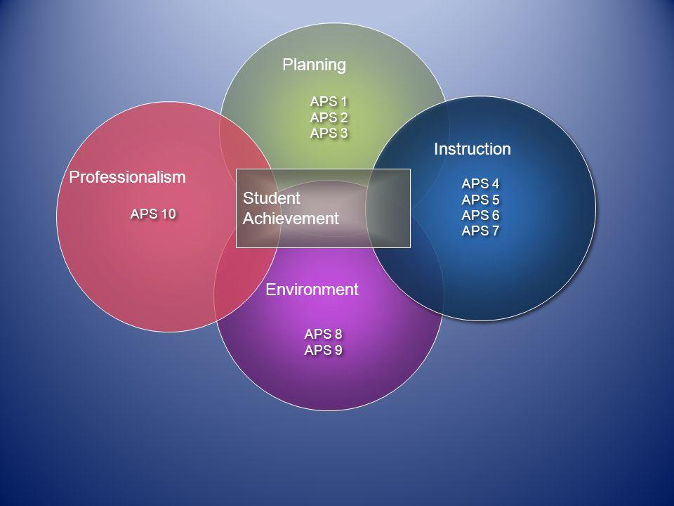 Student Achievement Planning Instruction Professionalism Environment APS 1 APS 2 APS 3 APS 1 APS 2 APS 3 APS 4 APS 5 APS 6 APS 7 APS 4 APS 5 APS 6 APS