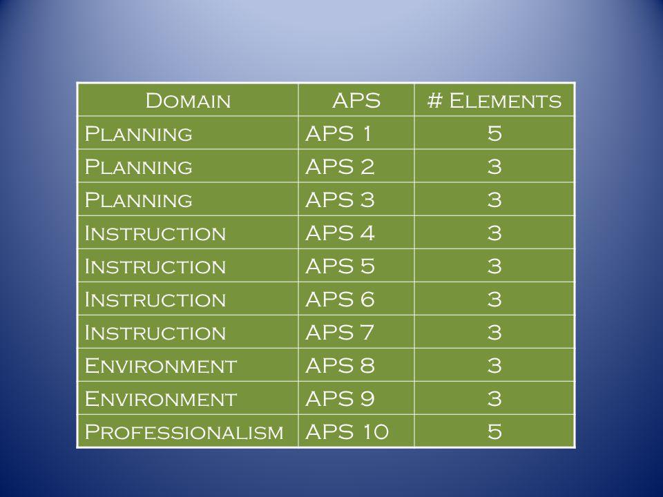 DomainAPS# Elements PlanningAPS 15 PlanningAPS 23 PlanningAPS 33 InstructionAPS 43 InstructionAPS 53 InstructionAPS 63 InstructionAPS 73 EnvironmentAP
