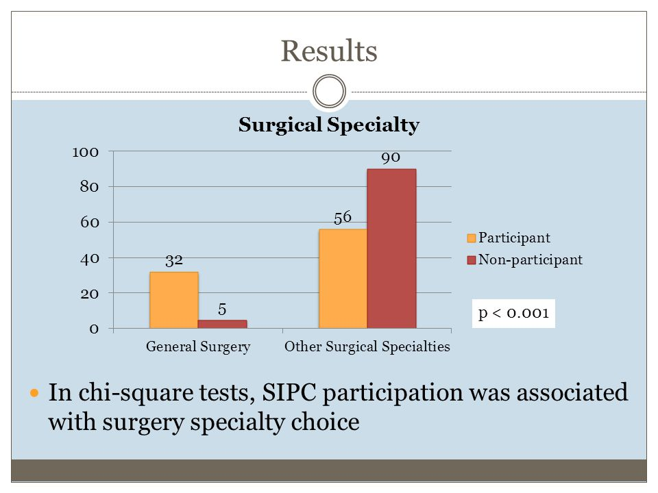 Results In chi-square tests, SIPC participation was associated with surgery specialty choice p < 0.001