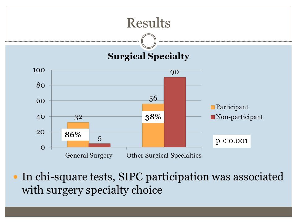 Results In chi-square tests, SIPC participation was associated with surgery specialty choice p < 0.001 86% 38%