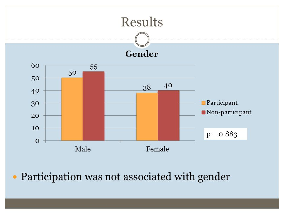 Results Participation was not associated with gender p = 0.883