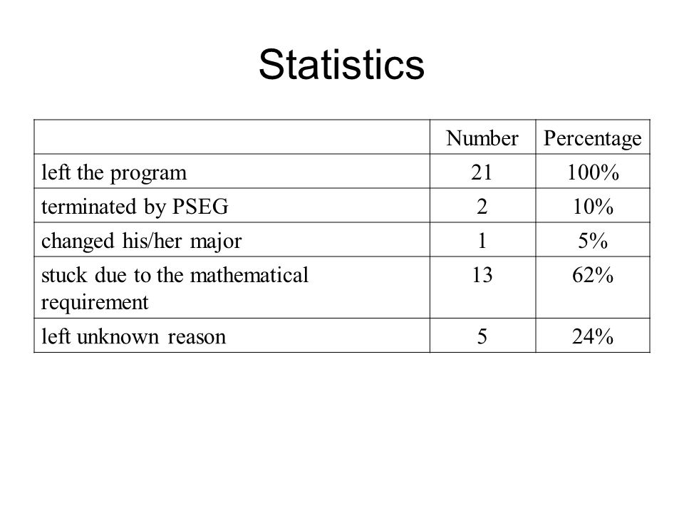 Statistics NumberPercentage left the program21100% terminated by PSEG210% changed his/her major15% stuck due to the mathematical requirement 1362% left unknown reason524%
