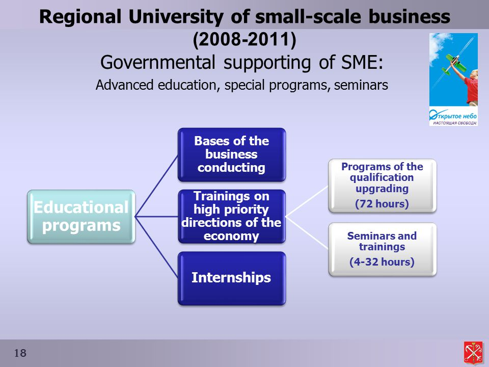 Regional University of small-scale business (2008-2011) Governmental supporting of SME: Advanced education, special programs, seminars 18 Educational programs Bases of the business conducting Trainings on high priority directions of the economy Programs of the qualification upgrading (72 hours) Seminars and trainings (4-32 hours) Internships