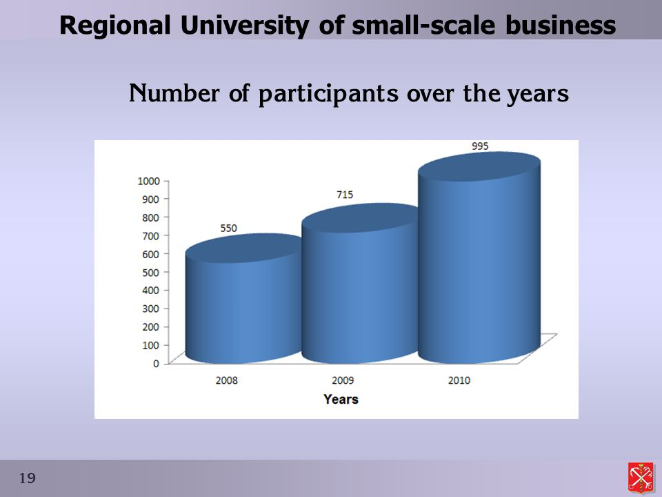 Regional University of small-scale business 19 Number of participants over the years