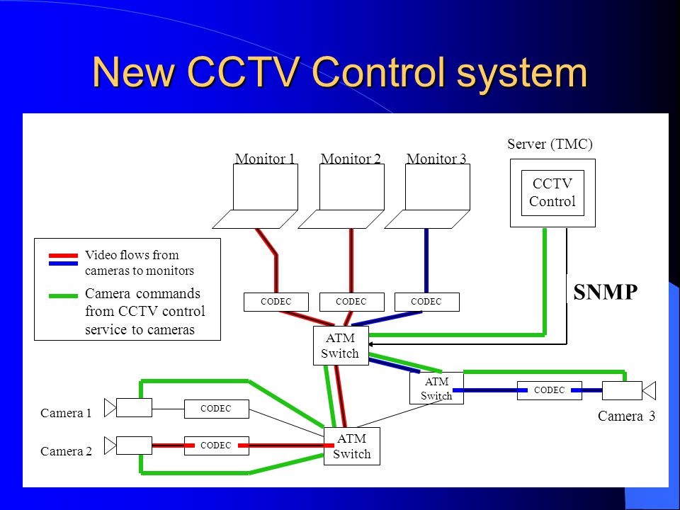 New CCTV Control system ATM Switch ATM Switch CODEC Monitor 2 CODEC SNMP CODEC Monitor 3 Camera 1Camera 2 Camera 3 Monitor 1 CODEC ATM Switch Video flows from cameras to monitors Camera commands from CCTV control service to cameras CCTV Control Server (TMC)