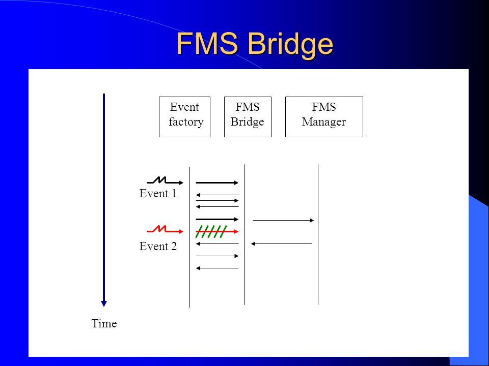FMS Bridge Event factory FMS Bridge Time FMS Manager Event 1 Event 2