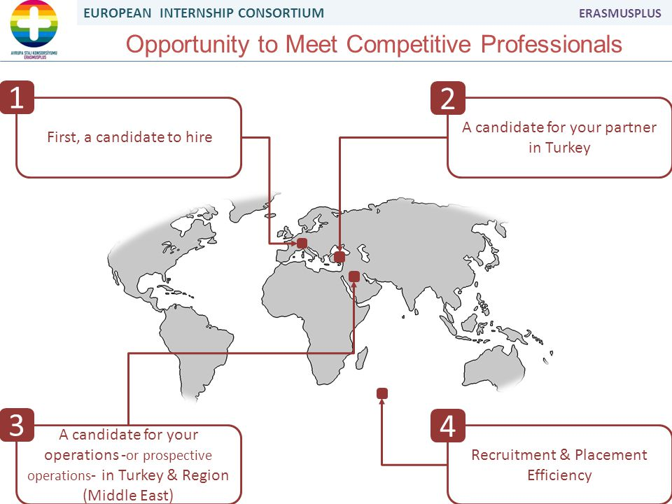 EUROPEAN INTERNSHIP CONSORTIUM ERASMUSPLUS Opportunity to Meet Competitive Professionals First, a candidate to hire A candidate for your partner in Turkey A candidate for your operations - or prospective operations - in Turkey & Region (Middle East) Recruitment & Placement Efficiency 1 2 4 3