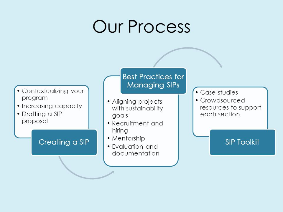 Our Process Contextualizing your program Increasing capacity Drafting a SIP proposal Creating a SIP Aligning projects with sustainability goals Recruitment and hiring Mentorship Evaluation and documentation Best Practices for Managing SIPs Case studies Crowdsourced resources to support each section SIP Toolkit
