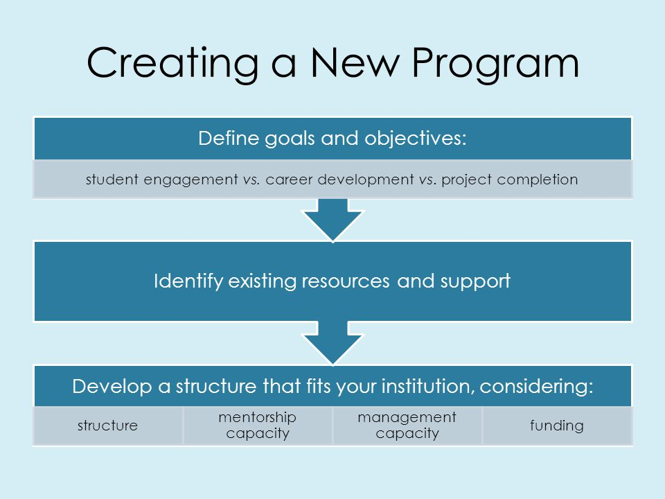 Creating a New Program Develop a structure that fits your institution, considering: structure mentorship capacity management capacity funding Identify existing resources and support Define goals and objectives: student engagement vs.