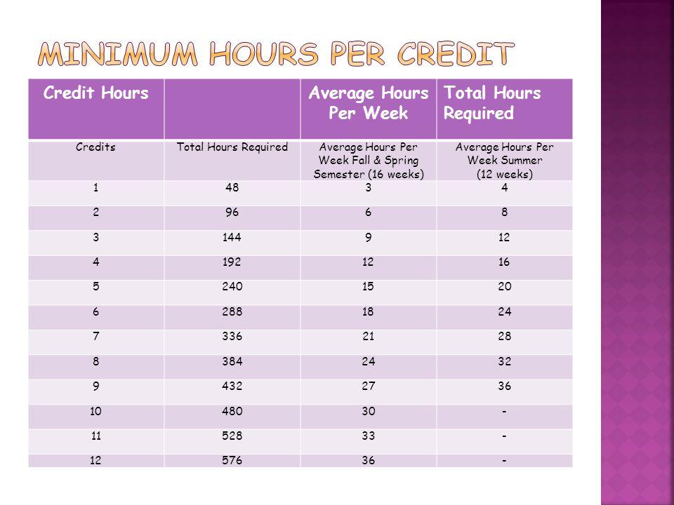 Credit HoursAverage Hours Per Week Total Hours Required CreditsTotal Hours RequiredAverage Hours Per Week Fall & Spring Semester (16 weeks) Average Hours Per Week Summer (12 weeks) 14834 29668 3144912 41921216 52401520 62881824 73362128 83842432 94322736 1048030- 1152833- 1257636-