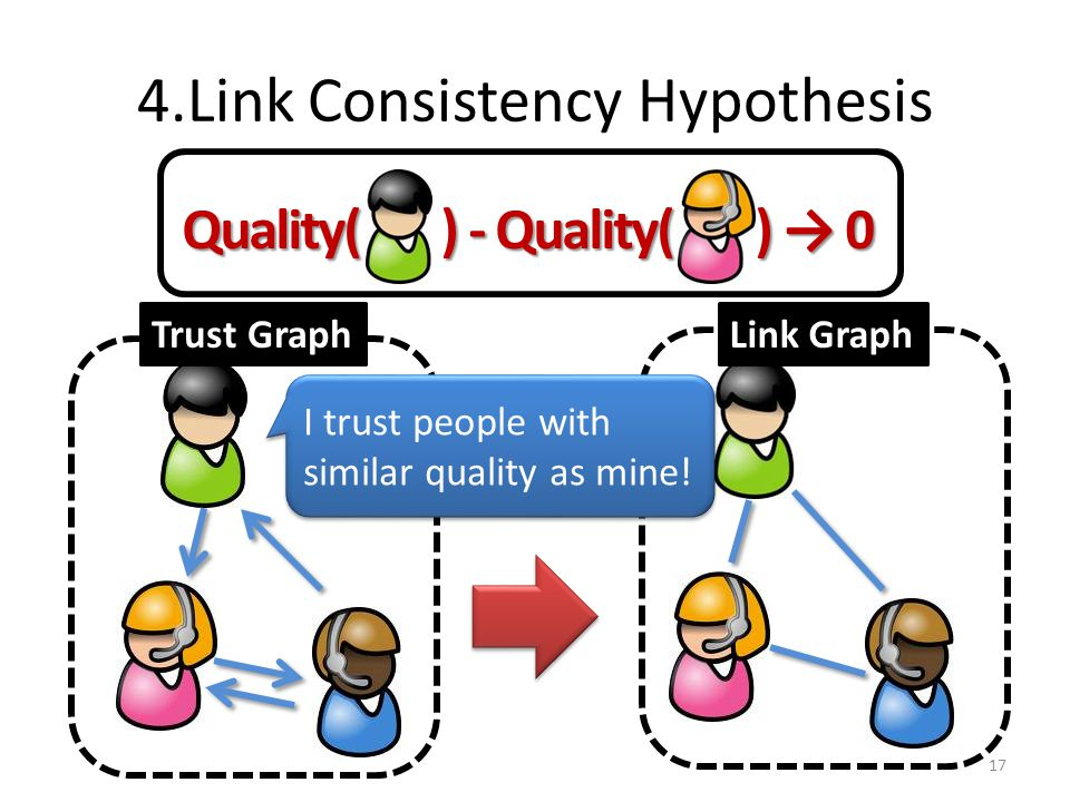 4.Link Consistency Hypothesis 17 Quality( ) - Quality( ) → 0 Trust GraphLink Graph I trust people with similar quality as mine!