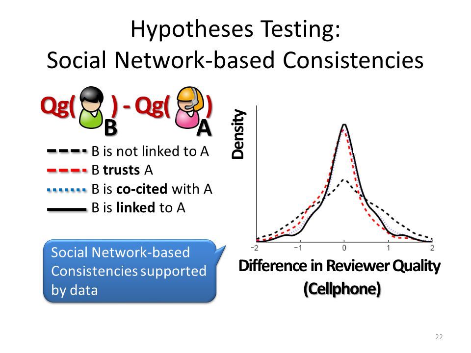 Hypotheses Testing: Social Network-based Consistencies 22 Qg( ) - Qg( ) B is not linked to A B trusts A B is co-cited with A B is linked to A BA Social Network-based Consistencies supported by data Difference in Reviewer Quality Density (Cellphone)