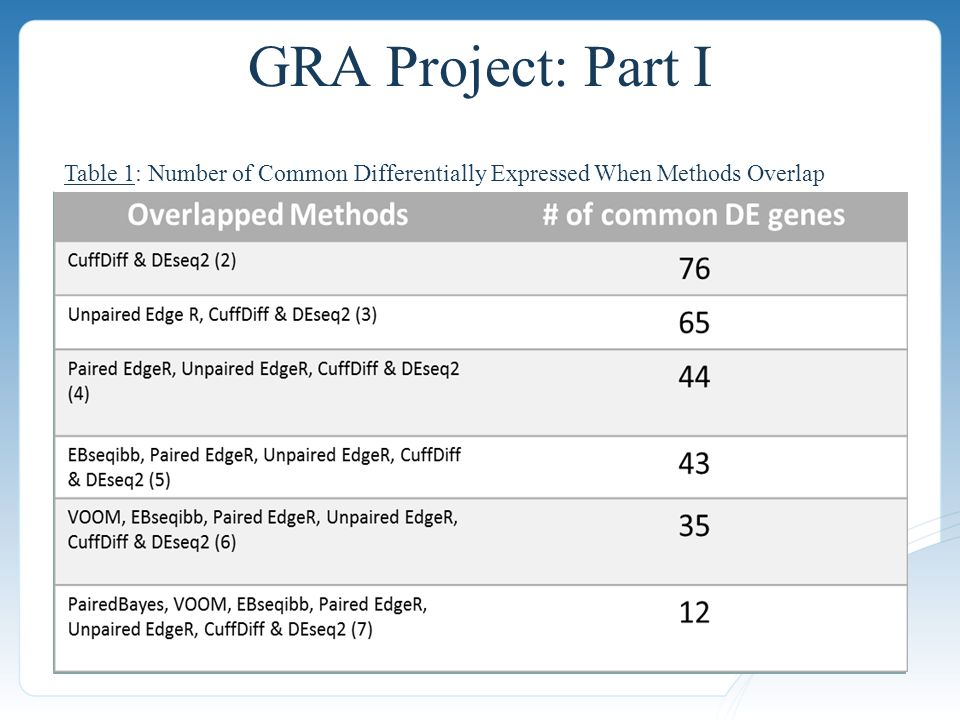 GRA Project: Part I Paired Methods *Excludes EBseq from Venn Diagram Unpaired Methods Figure 1: Number of Differentially Expressed Genes (Statistical Framework) Frequentist Methods N=4543 Bayesian Methods N=2609 Figure 2: Number of Differentially Expressed Genes (Method's Statistical Theory)Table 1: Number of Common Differentially Expressed When Methods Overlap
